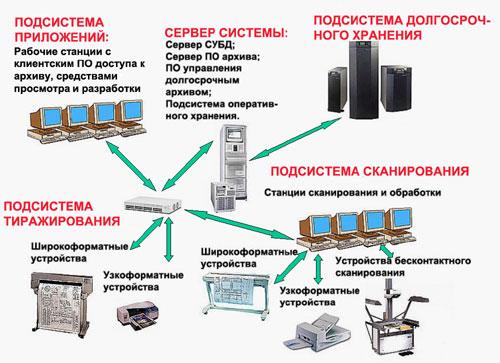 Рис. 1 Общая схема системы