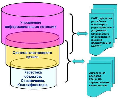 схема TDMS