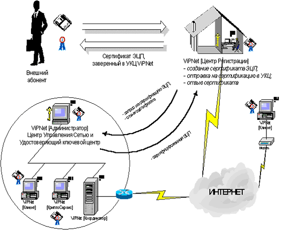 Общая схема работы системы ЭЦП