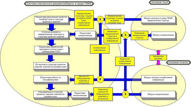 Структурна схема интерфейса