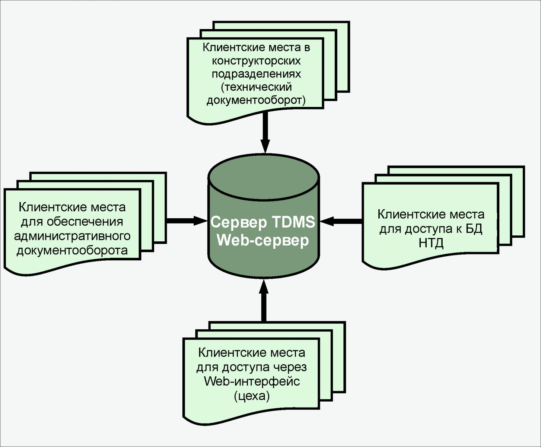 структурная схема erp предприятия на базе веб