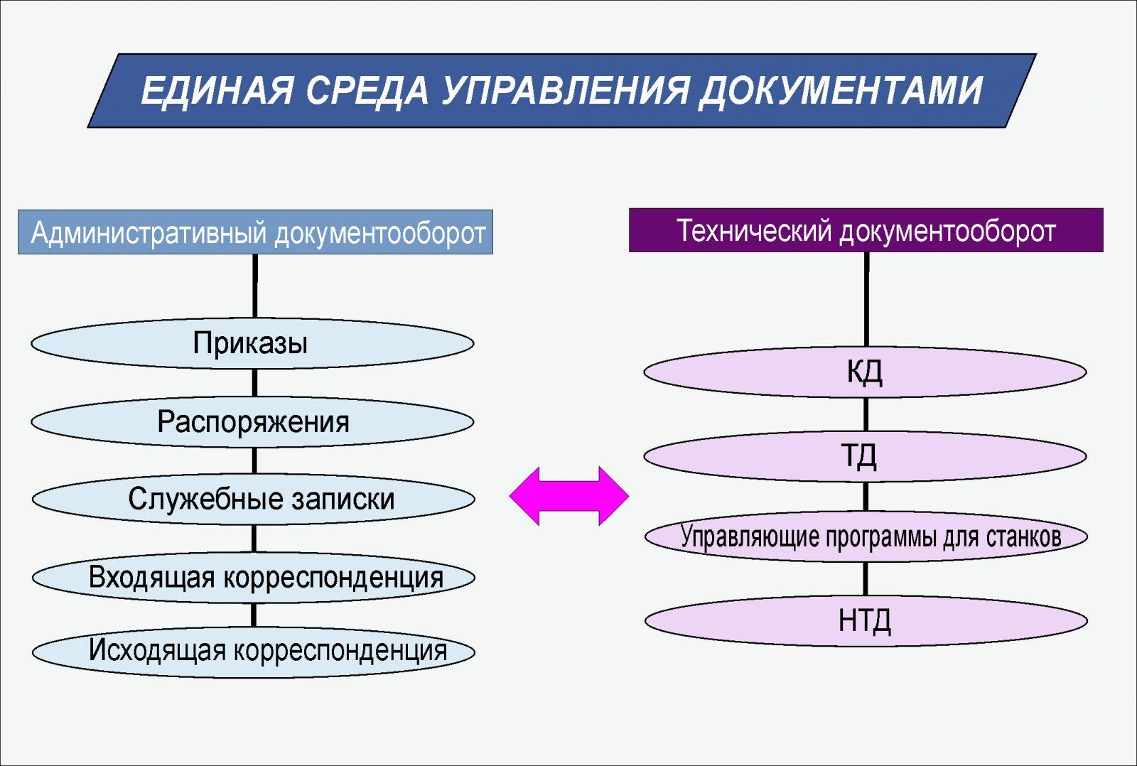Схема кадрового документооборота в организации