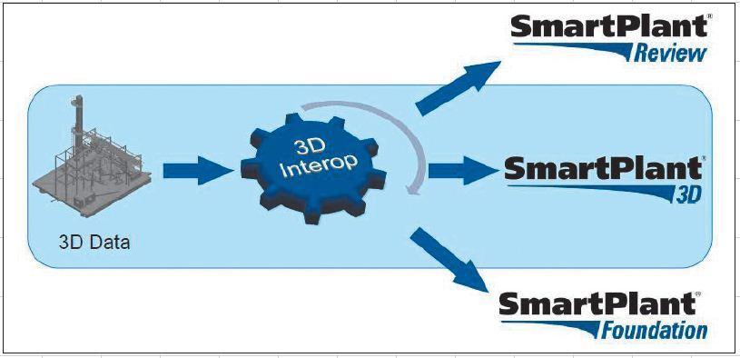 Общая схема технологии Interop