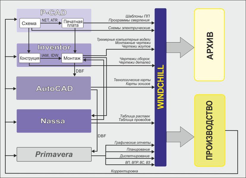 Пример организации процесса