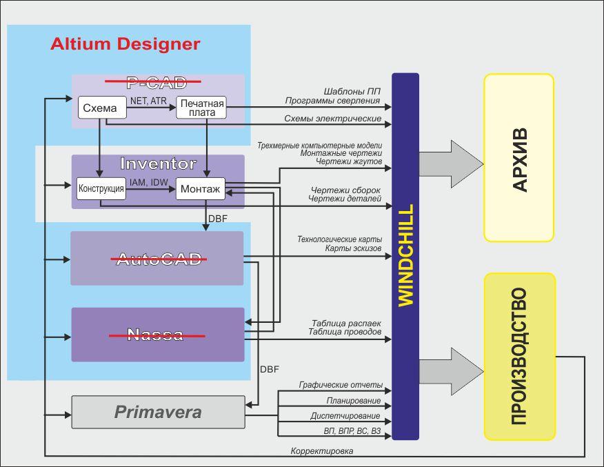 Altium Designer в схему 1
