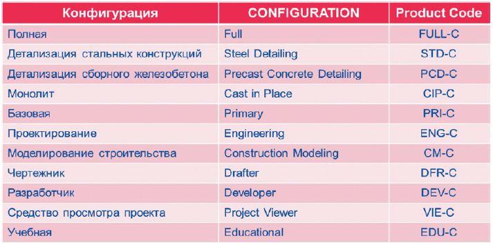 Использование САПР Tekla Structures различных конфигураций