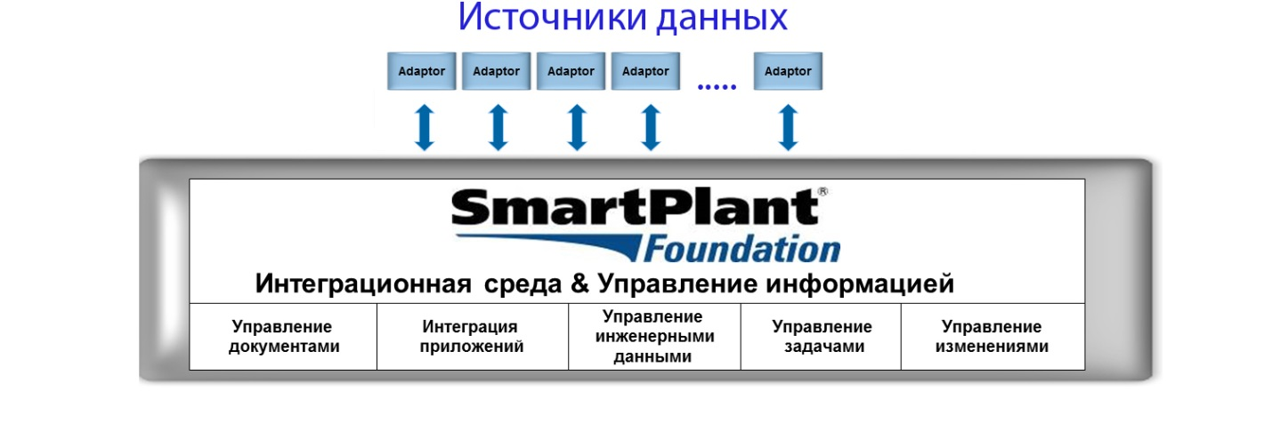 Информационная среда SmartPlant Foundation